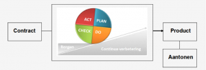 Plan Do Check Act Deming Cycle